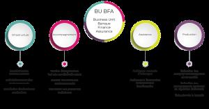 Business Unit - BFA